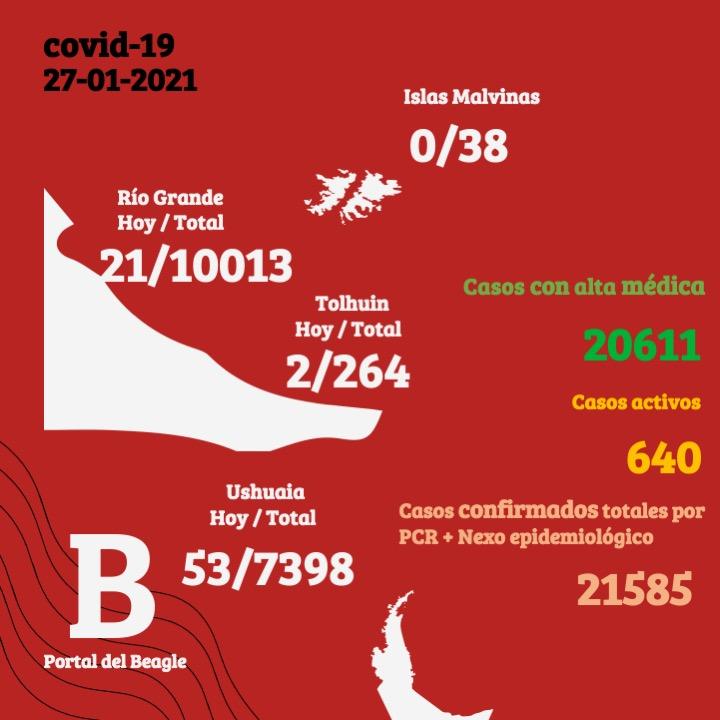 Coronavirus en Tierra del Fuego: 21 casos nuevos en Río Grande, 53 en Ushuaia y 2 en Tolhuin