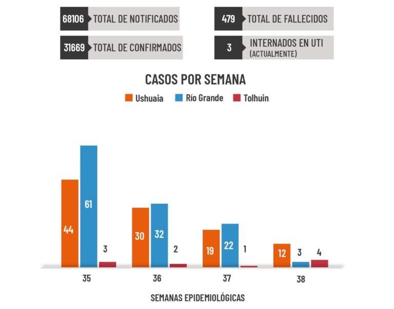 En la última semana fueron confirmados 12 nuevos casos en Ushuaia, 3 en Río Grande y 4 en la ciudad de Tolhuin
